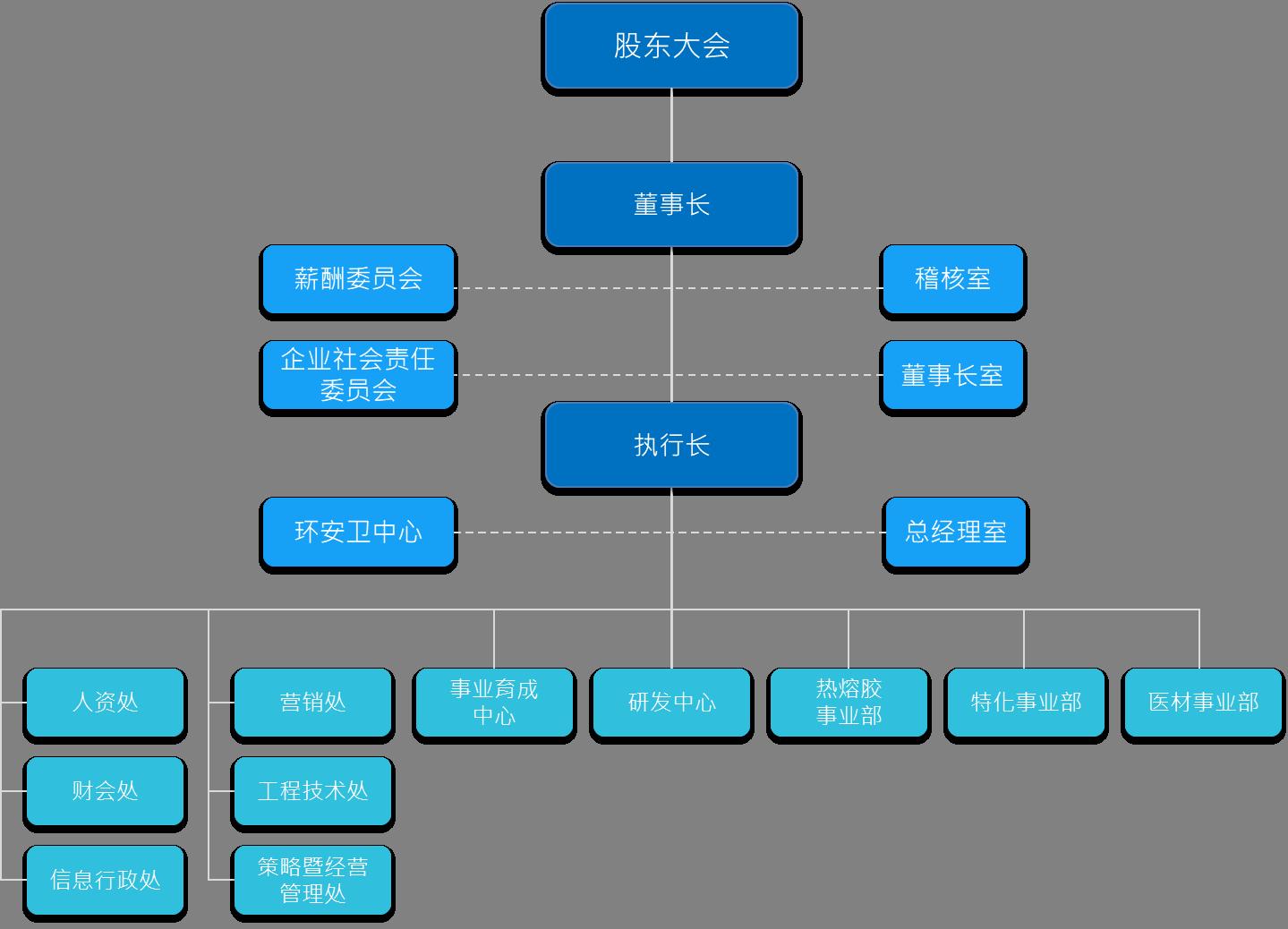 德淵组织结构