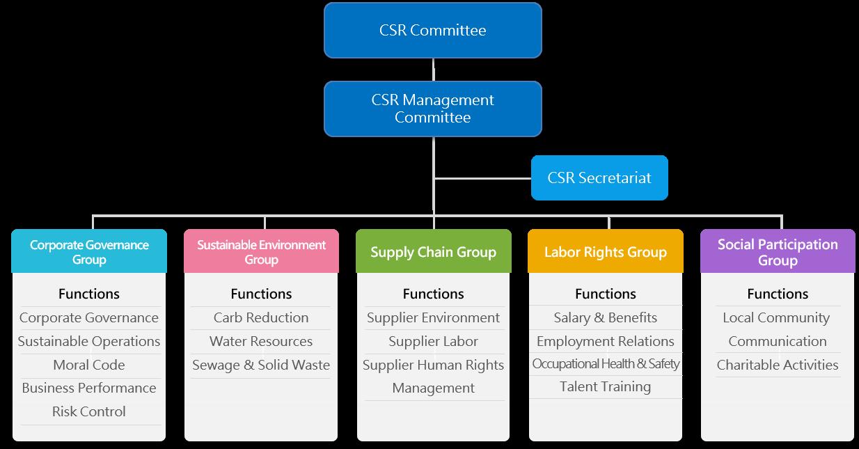TEX YEAR CSR_2020 推行組織