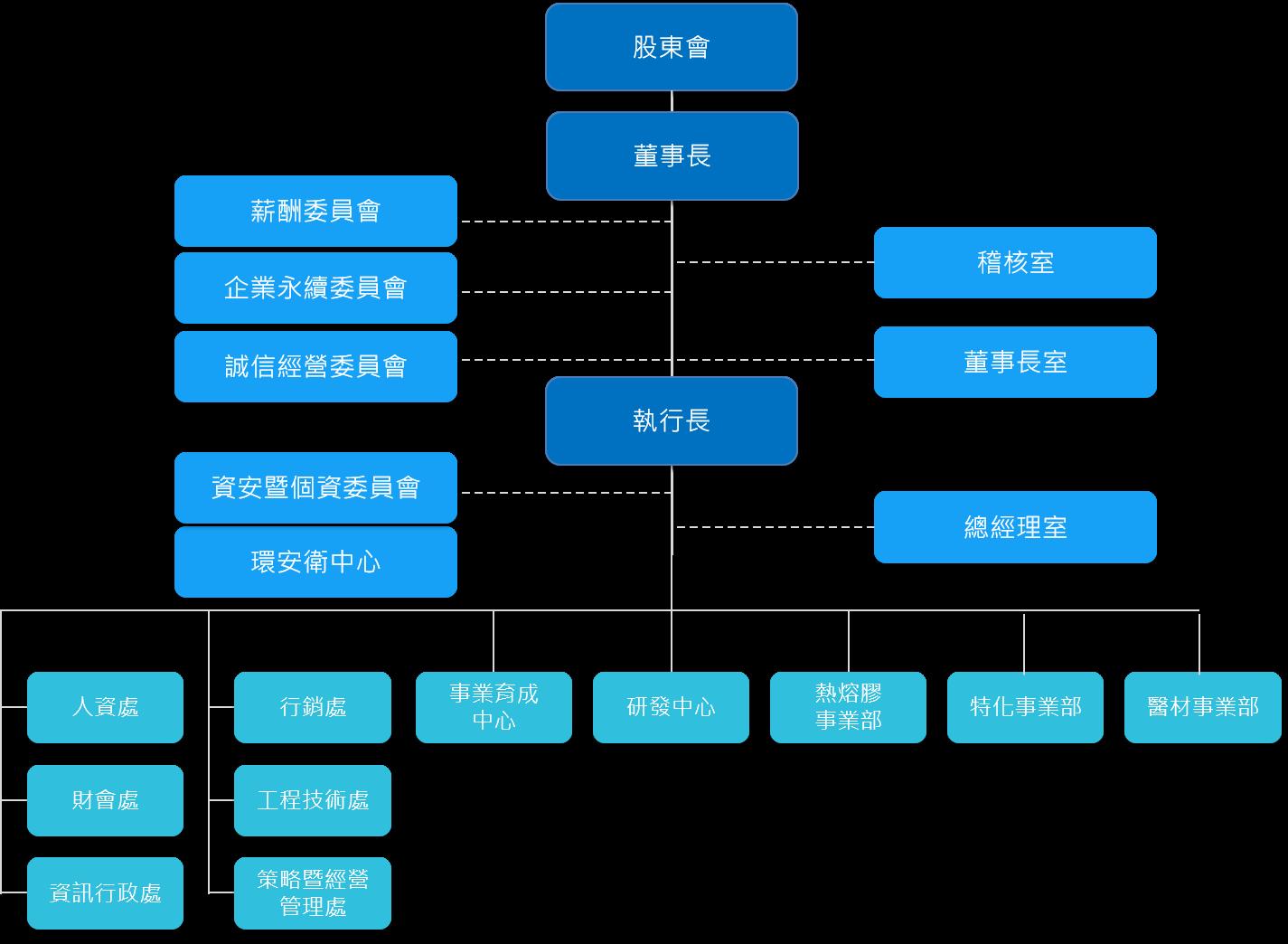 Organization chart 1