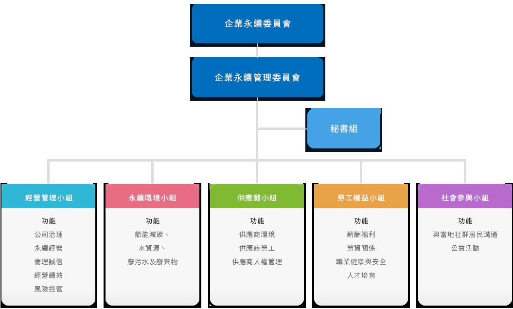 推行委員會組織圖